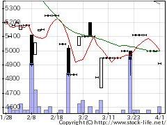 1787ナカボーテックの株価チャート