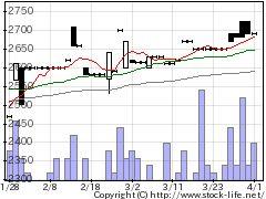 1788三東工業の株式チャート