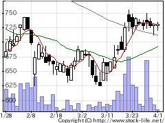 1789山加電業の株価チャート