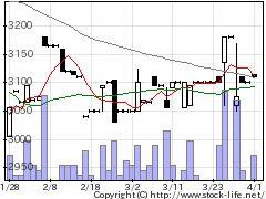 1795マサルの株式チャート