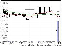 1798守谷商会の株価チャート