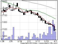1799第一建設の株価チャート