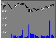 1801大成建の株式チャート