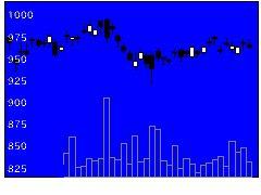 1802大林組の株価チャート