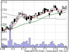 1803清水建設の株価チャート