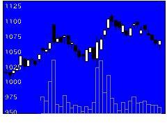 1805飛島建の株式チャート