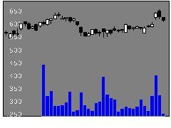1808長谷工コーポレーションの株価チャート
