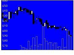 1810松井建設の株式チャート