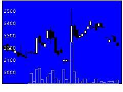 1811銭高組の株価チャート