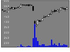 1814大末建の株価チャート