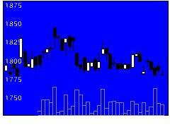 1815鉄建の株価チャート