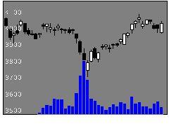 1820西松建の株価チャート