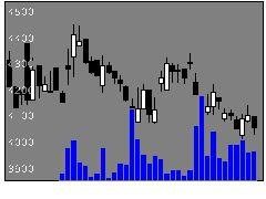 1822大豊建の株式チャート