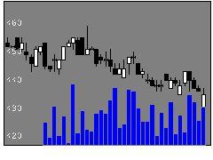 1826佐田建設の株式チャート