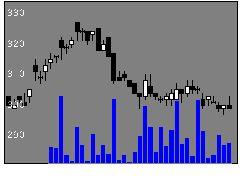 1827ナカノフドーの株価チャート