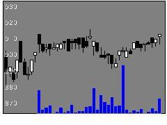 1828田辺工業の株式チャート