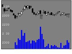 1835東鉄工業の株価チャート