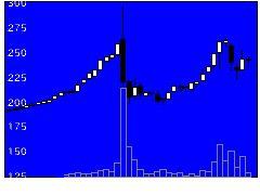 1840土屋HDの株価チャート