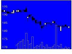 1844大盛工業の株価チャート