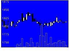 1847イチケンの株価チャート