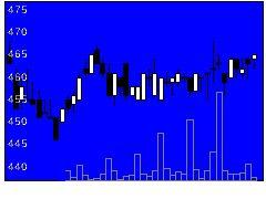 1848富士ピー・エスの株価チャート