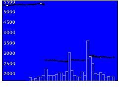 1852浅沼組の株価チャート