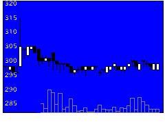 1853森組の株価チャート