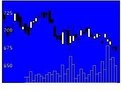 1860戸田建設の株価チャート