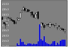 1861熊谷組の株価チャート