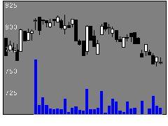 1870矢作建の株価チャート