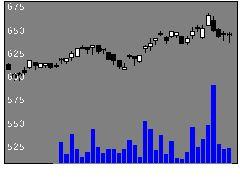 1871ピーエス三菱の株価チャート