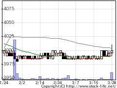 1881NIPPOの株価チャート