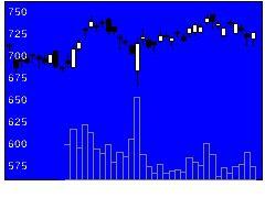 1893五洋建設の株価チャート