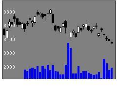 1925大和ハウスの株価チャート