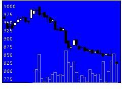 1938日本リーテックの株式チャート