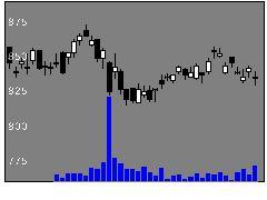 1942関電工の株価チャート