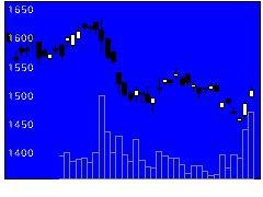 1944きんでんの株式チャート