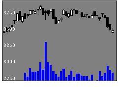 1946トーエネックの株価チャート