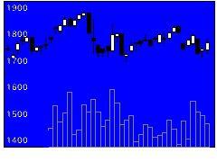 1950日本電設工業の株式チャート