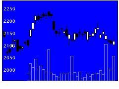 1951協エクシオの株価チャート