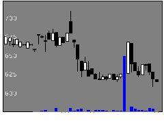 1960サンテックの株価チャート