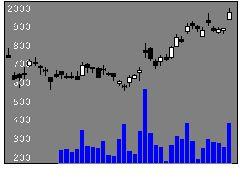 1963日揮HDの株価チャート