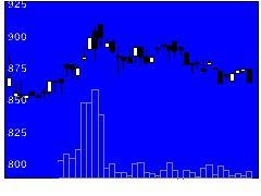 1965テクノ菱和の株式チャート