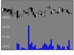1972三晃金属工業の株式チャート