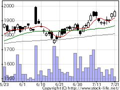 1973NECネッツエスアイの株価チャート