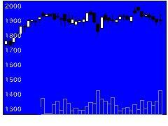 1975朝日工業社の株価チャート