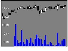 1980ダイダンの株価チャート