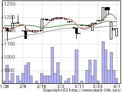 1992神田通機の株価チャート