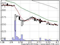 1994高橋ウォールの株価チャート