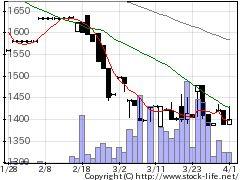 1997暁飯島工業の株式チャート